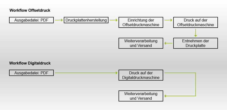 Workflow Offsetdruck und Digitaldruck